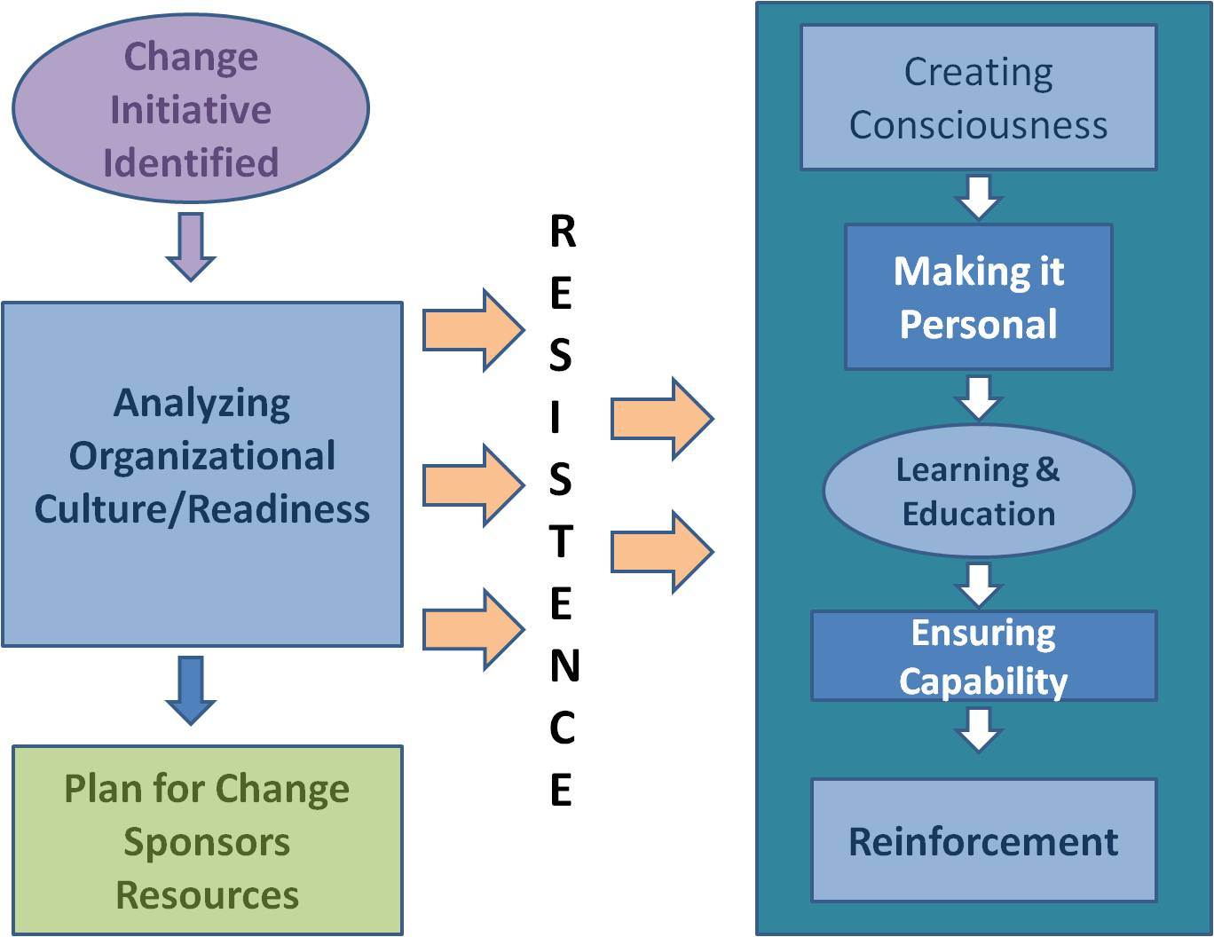 an analysis of an organizational culture Organizational structure and culture are directly linked to organizational performance to explain further here are my findings for the research i did for my masters: one theory that is common in the literature is the strong culture theory this theory assumes that if managers and employees within.